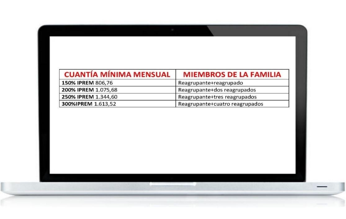 Cuantía mínima mensual por miembro de la familia en Nova Extranjería